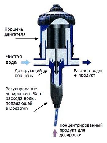 Медицинский насос/Медикатор
